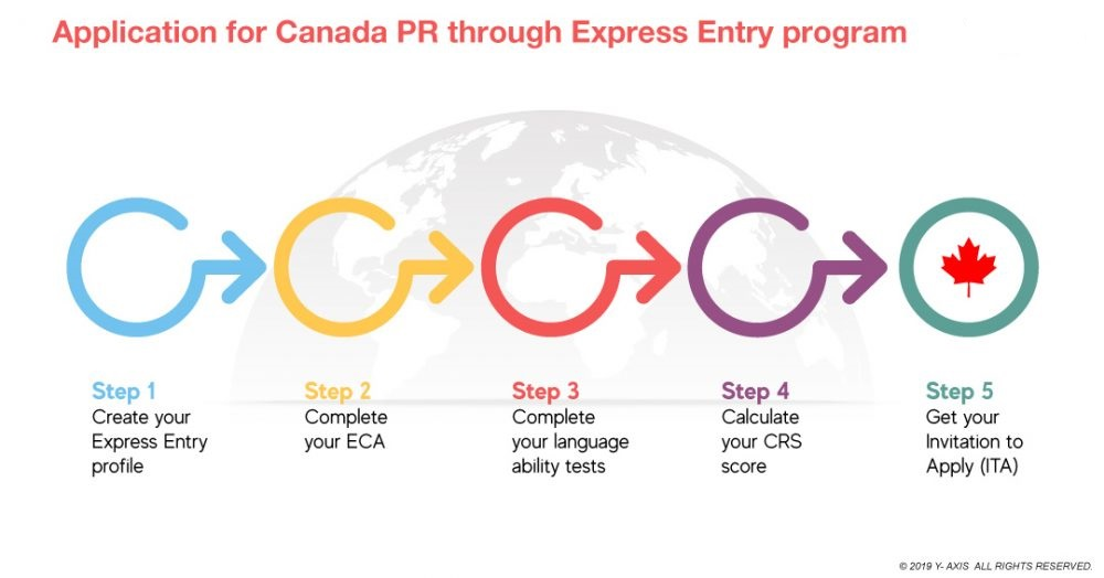 Latest Canada Express Entry Draws