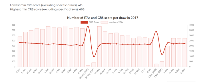 Number of ITAs and CRS 2017